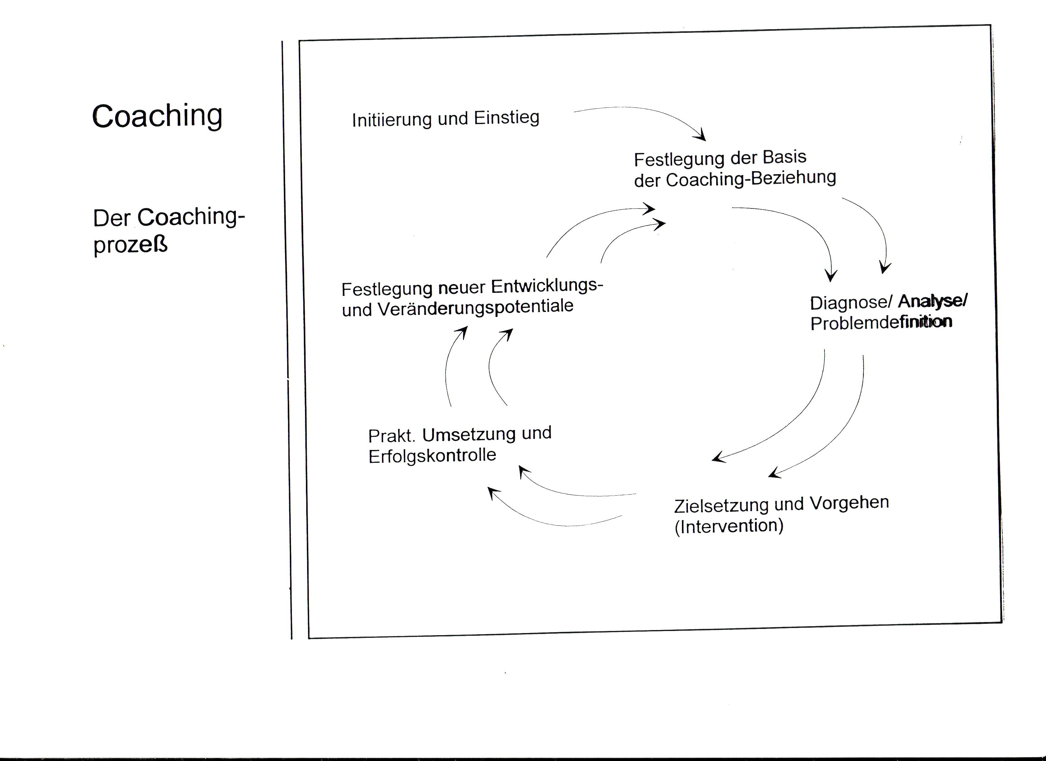 Wie ein einfacher Prozess ein starkes Life Coaching macht